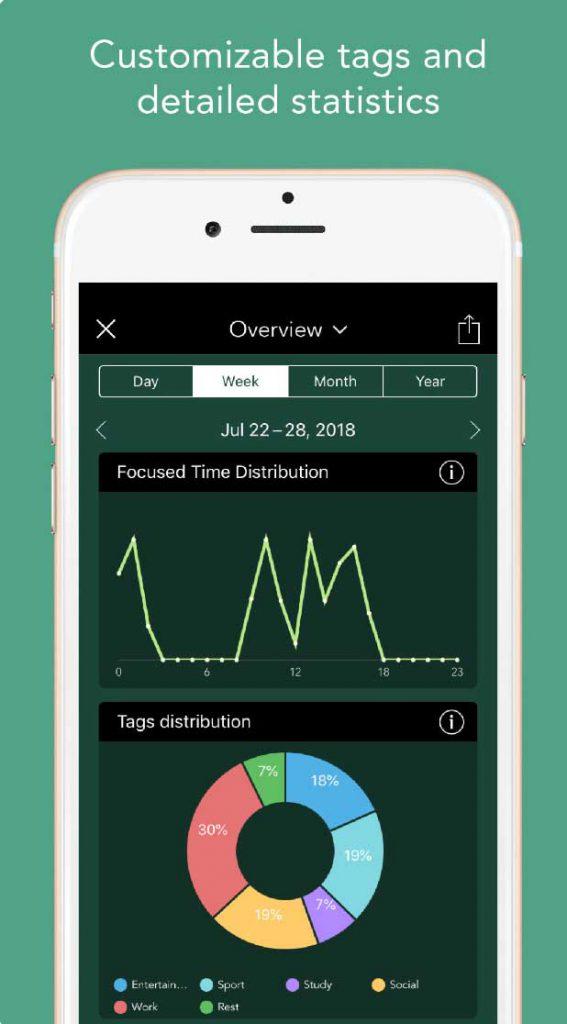 forest app statistiche